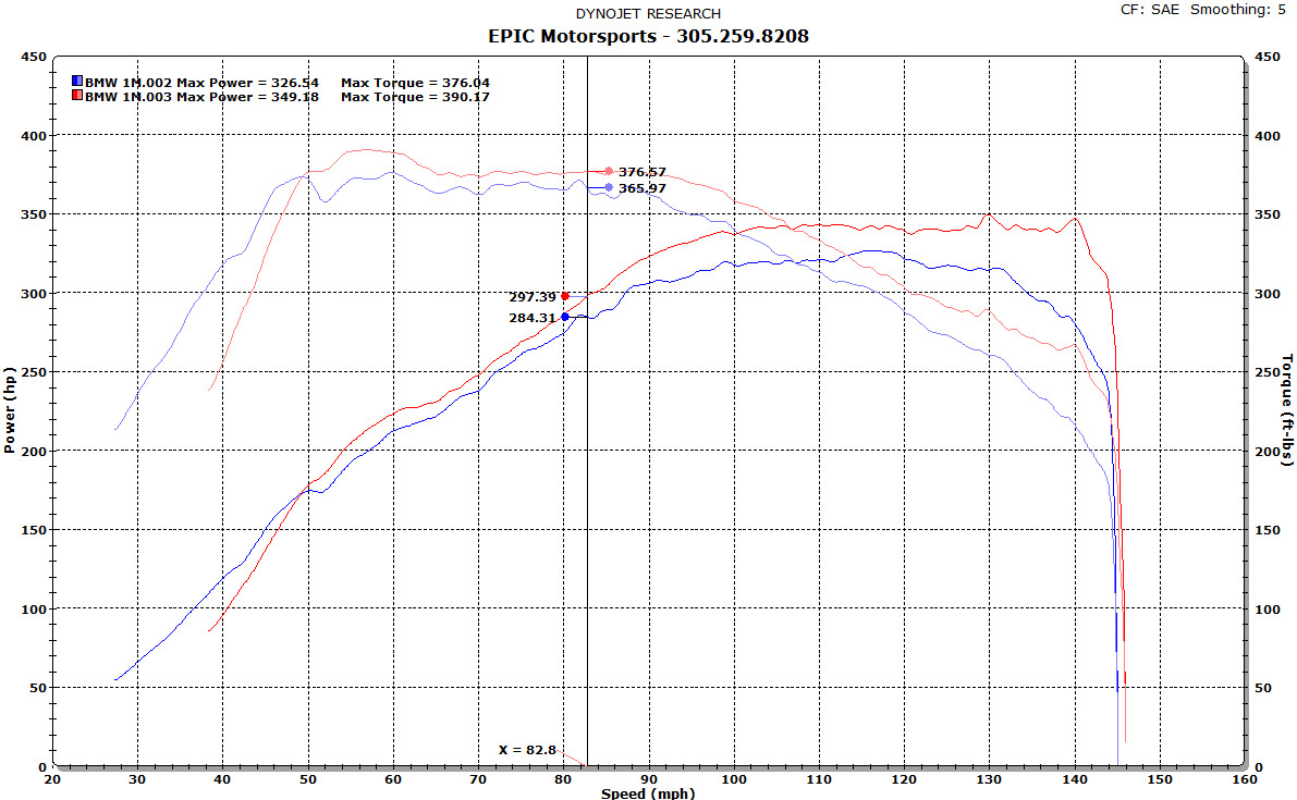 1M 349hp and 390ft/tq