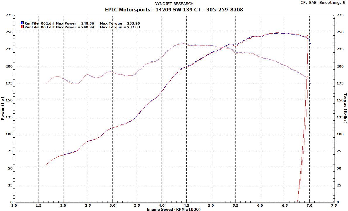 E36 S52 OBDII 249 hp